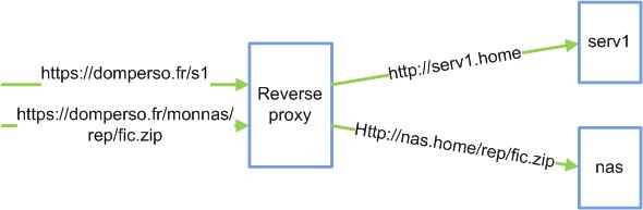 Schéma reverse proxy
